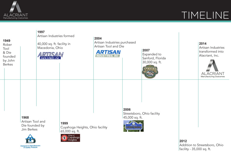 Alacriant History in Timeline Format